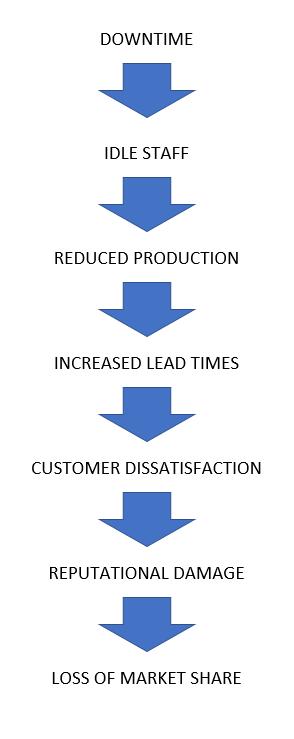 downtime-diagram