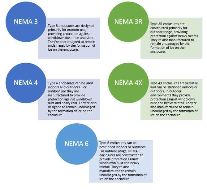 NEMA Ratings Mean